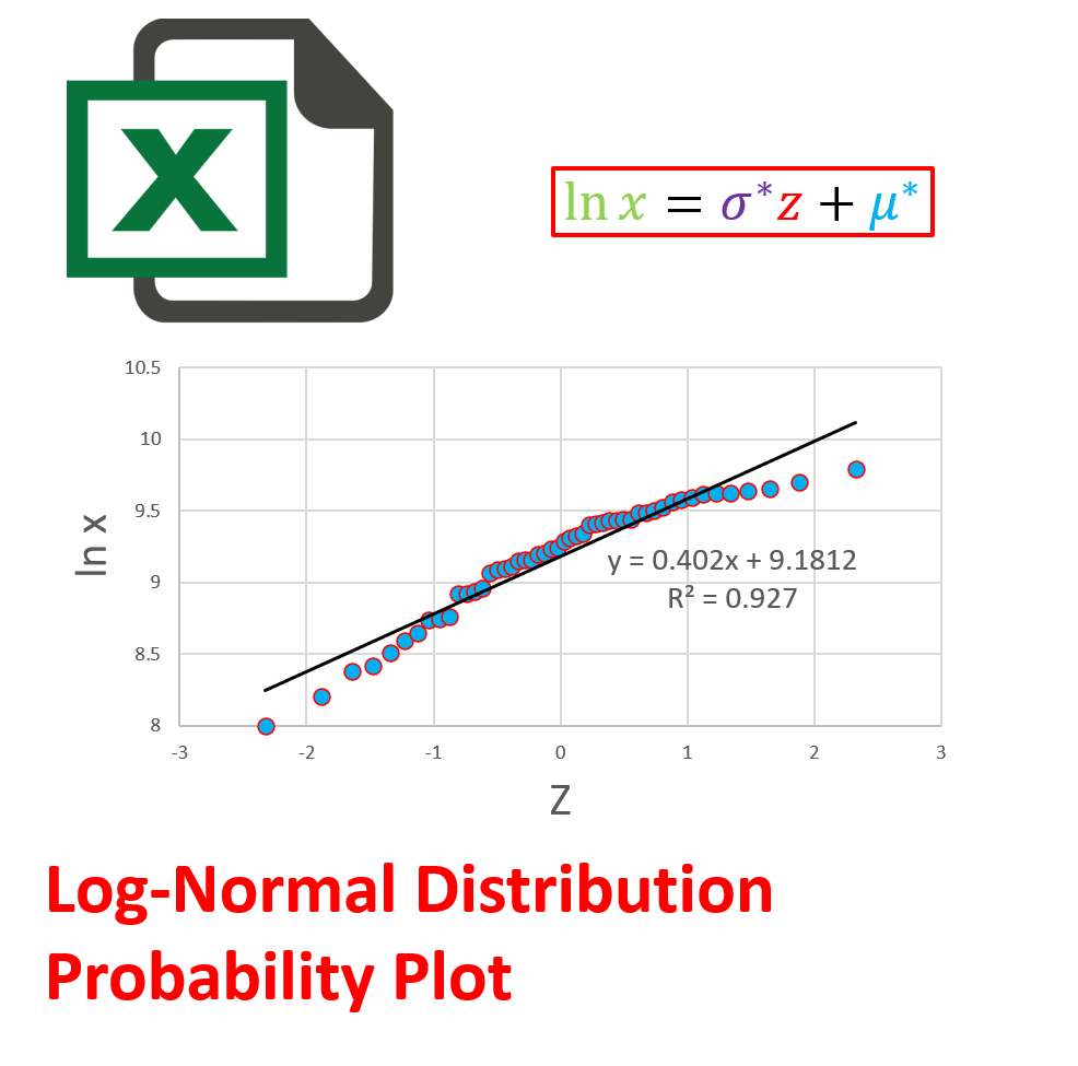 how to normal probability plot